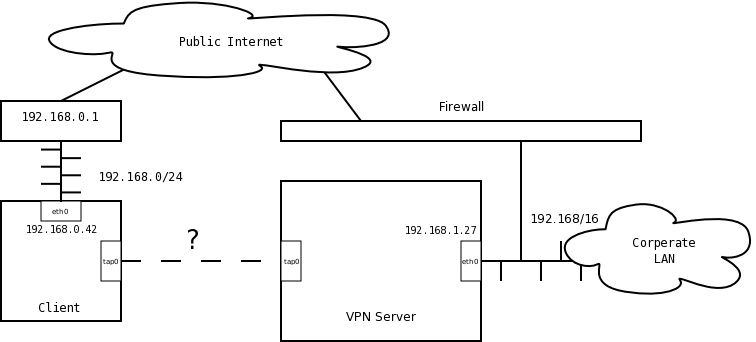NAT tricks for VPN with clients in private address ranges